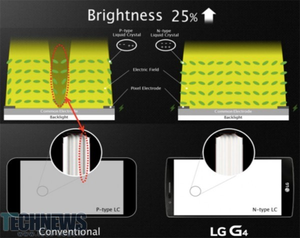 LG G4 IPS Quantum Display explained How is it different to a normal LCD 3