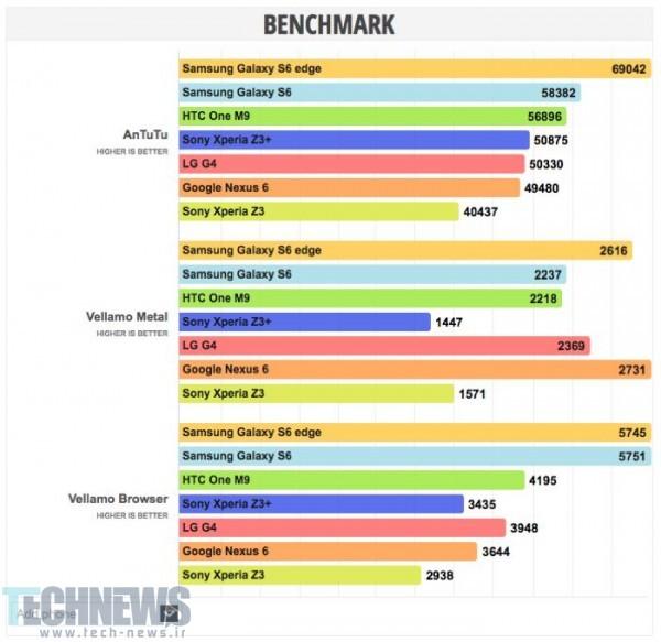xperia-z3-benchmarks