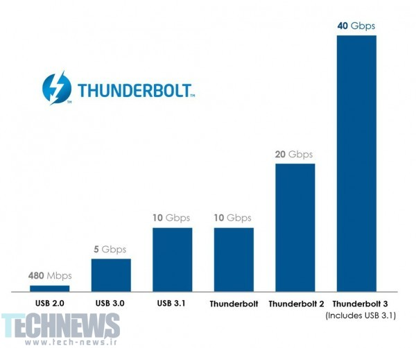 Intel launches Thunderbolt 3, will use USB Type-C connector 2