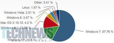 Photo of مجموع تعداد کاربران Windows 8، 8.1 برای اولین بیشتر از Windows XP شد!