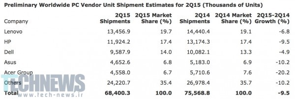 Gartner Worldwide PC shipments drop by 9.5 percent in Q2 2015 2