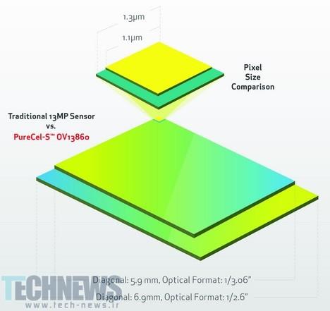 OmniVision-PureCel-S
