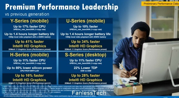 Skylake iGPU Gets Performance Leap, Incremental Upgrade for CPU Performance