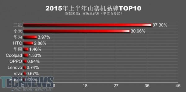 سامسونگ و شیائومی دو سوم تلفنهای هوشمند تقلبی را در بازار چین تشکیل میدهند