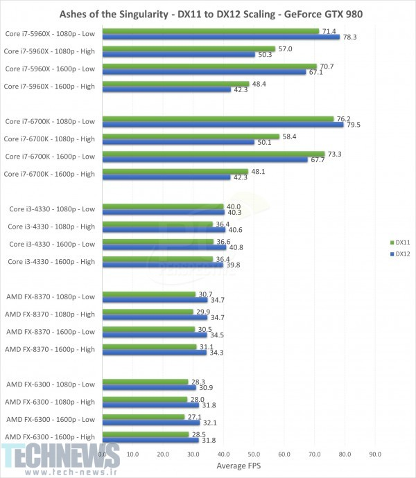 AMD GPUs Show Strong DirectX 12 Performance on Ashes of the Singularity 2