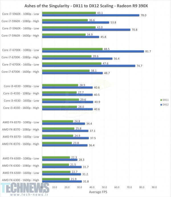 AMD GPUs Show Strong DirectX 12 Performance on Ashes of the Singularity
