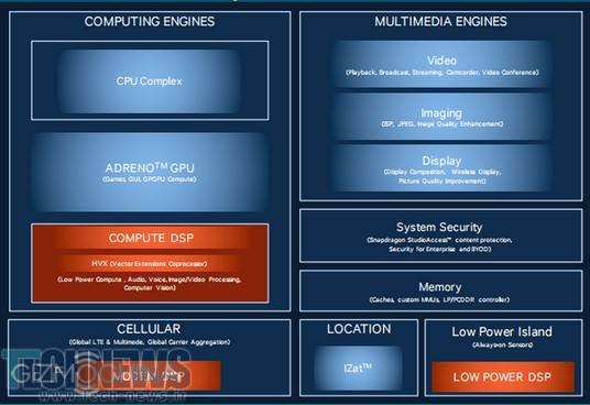 Photo of Snapdragon 820 از پردازشگر دیجیتالی Hexagon 680  به جهت کاهش مصرف برق بهره خواهد برد