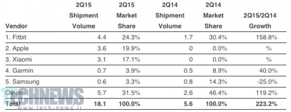 IDC Estimates Apple Watch Sales Totaled 3.6 Million in Second Quarter 2