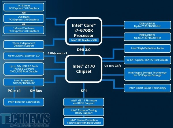 Intel Debuts its 6th Generation Core Processor Family and Z170 Express Chipset 2