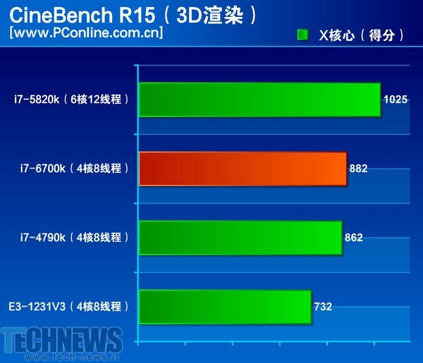 Intel 'Skylake' Core i7-6700K performance reportedly revealed 2