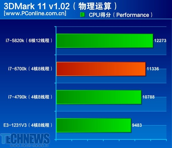 Intel 'Skylake' Core i7-6700K performance reportedly revealed 4