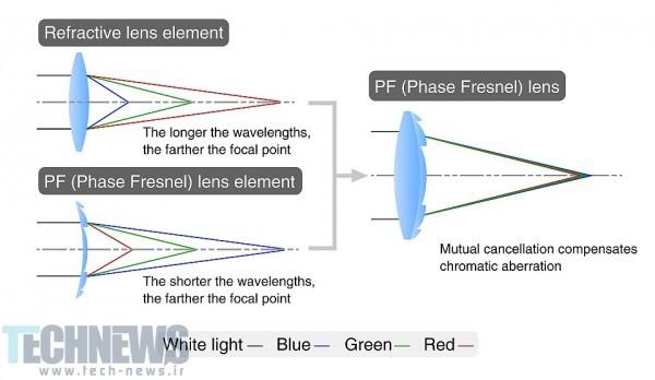 Nikon-Phase-Fresnel-PF-lens-explained