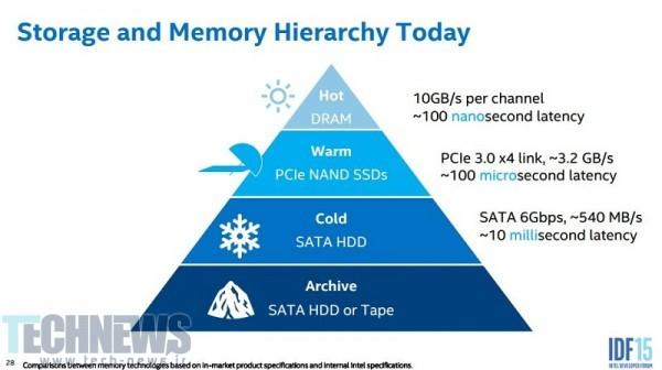 Intel-IDF-2015-SSD-NAND-NVMe-2