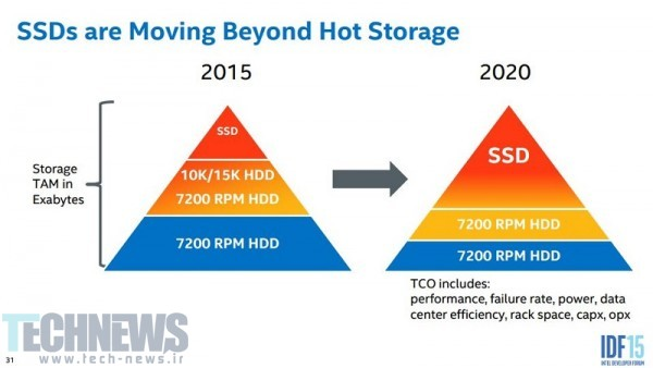 Intel Projects 100TB+ SSDs by 2019 2