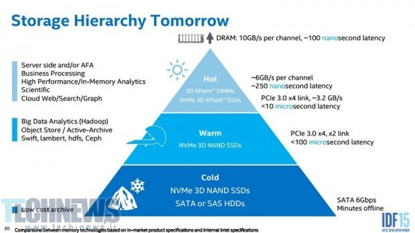 Intel Projects 100TB+ SSDs by 2019 4