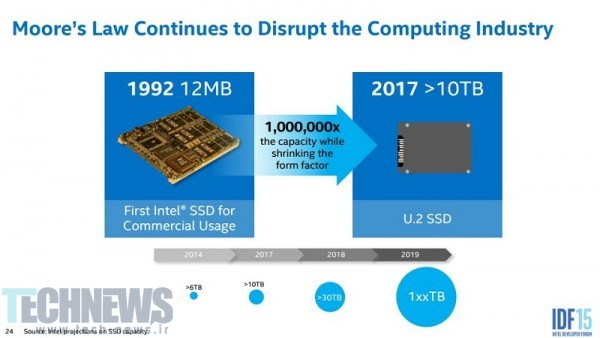Intel Projects 100TB+ SSDs by 2019