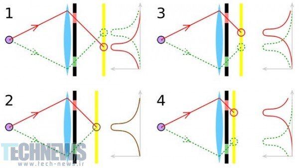 Phase-Detection-Autofocus