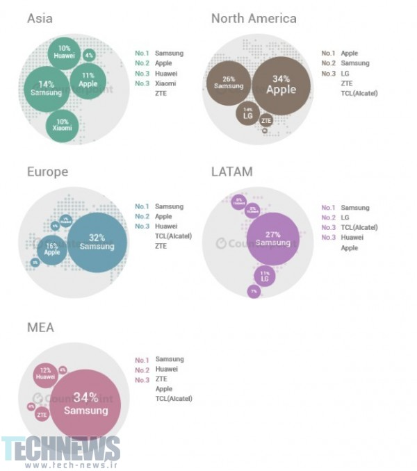 4. Q2 smartphone market share by continent