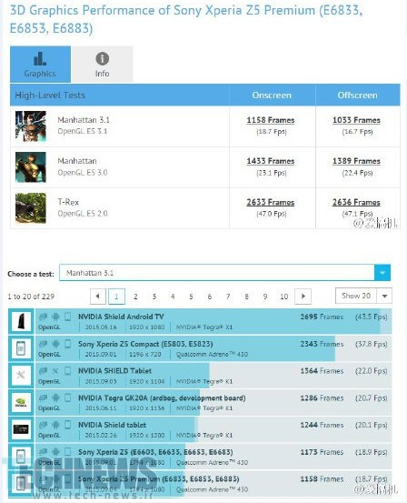 Sony-Xperia-Z5-Premium-is-run-through-the-GFXBench-benchmark-test