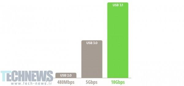 5 دلیلی که شما را برای خرید گوشیهای هوشمند با پورت USB Type C منصرف خواهد کرد