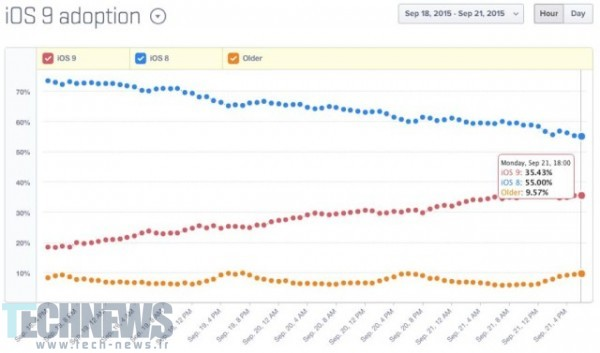 iOS 9 Hits 35 percent After 5 Days