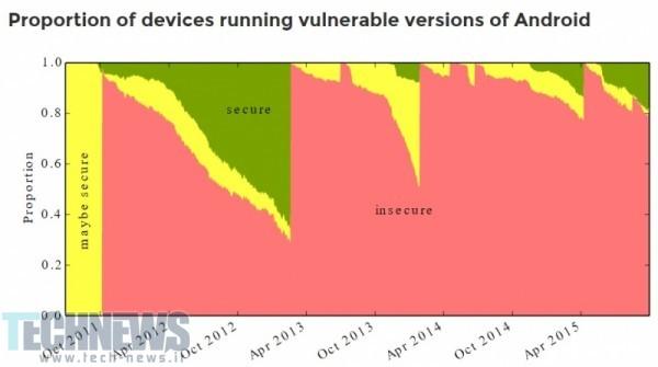 مطالعات جدید نشان میدهد که 88 درصد از تمامی دستگاههای اندروید، امنیت کافی را ندارند