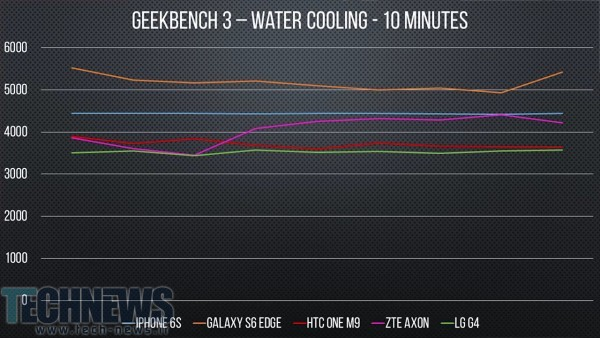 Water cooling smartphones yields interesting results 3