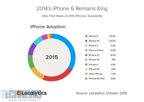 iphone adoptions