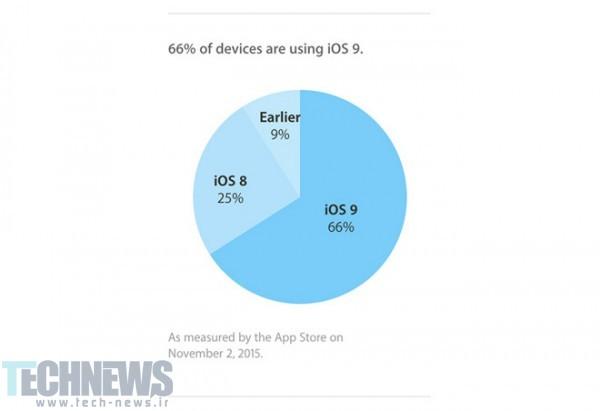 اپل: 66 درصد از گوشیهایی که از iOS 9 پشتیبانی میکنند، این نسخه را دریافت کردهاند