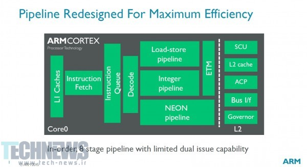 ARM-introduces-Cortex-A35-core (1)
