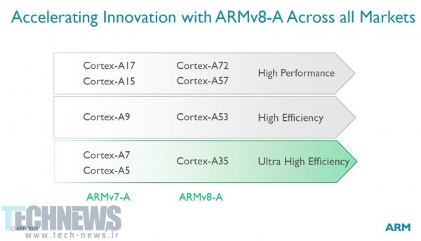 ARM-introduces-Cortex-A35-core (2)