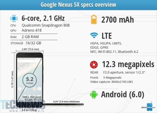 Specsographics-review-Google-Nexus-5X