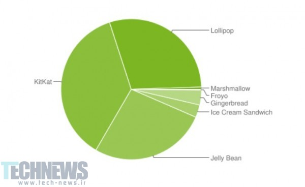 Latest-Android-distribution-numbers-show-Marshmallow-inside-.5-of-Android-devices (1)