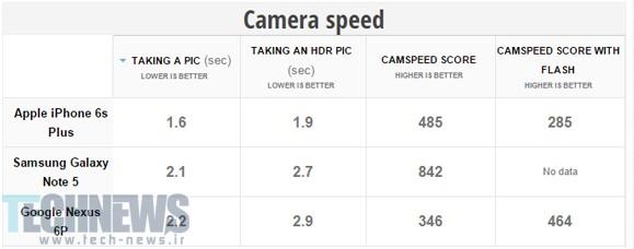 camera-speed