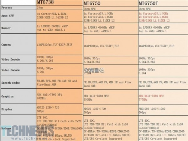 MediaTek to bring LTE to everyone with three ultra-affordable new chipsets