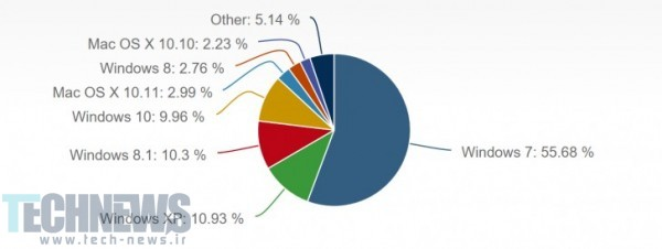 Windows 10 now claims nearly 10% of desktop OS market share