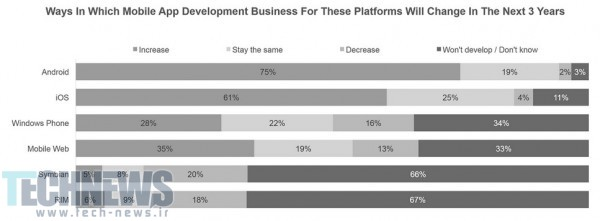 75-of-Android-developers-are-bullish-about-the-platform-over-the-next-three-years