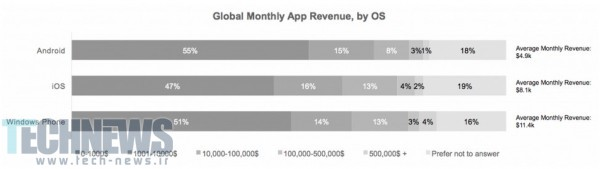 Average-Windows-Phone-developer-makes-twice-as-much-as-the-average-Android-developer