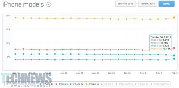 iphone usage