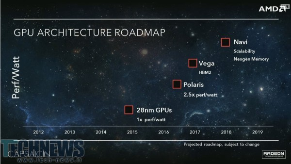 AMD Unveils GPU Architecture Roadmap, Polaris to Skip HBM2 Memory