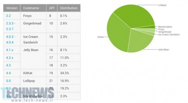 Marshmallow and Lollipop keep growing market share