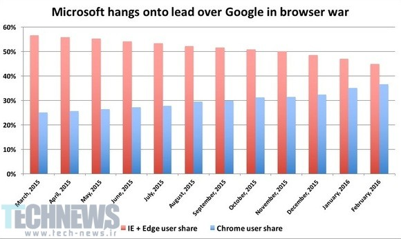 Microsoft's Edge and IE browsers are being abandoned by users, to Google's benefit 2