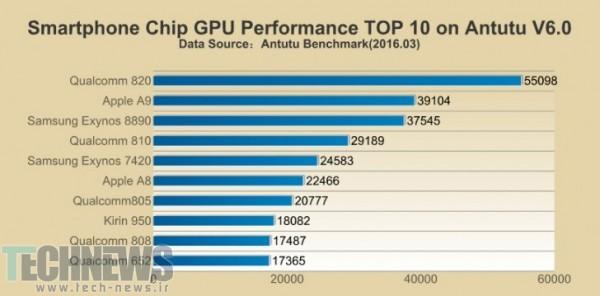 AnTuTu-Top-GPU-March-16