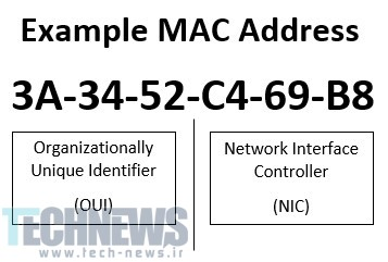 Example-MAC-Address
