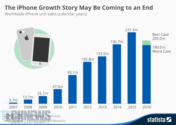 chartoftheday_4730_iphone_sales_since_2007_n