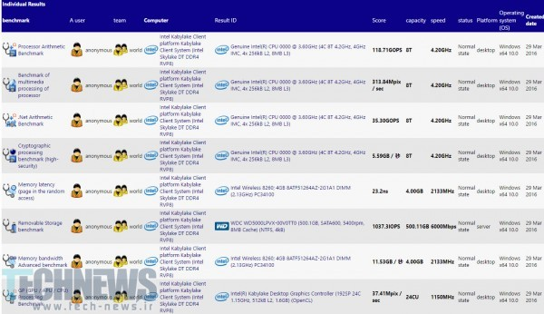 Intel Core i7-7700K Kaby Lake Processor Detailed