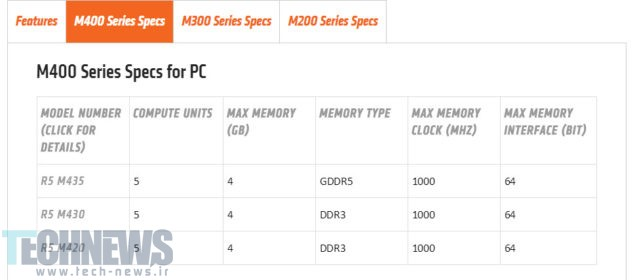 AMD-Radeon-R5-M400-Series-635x280