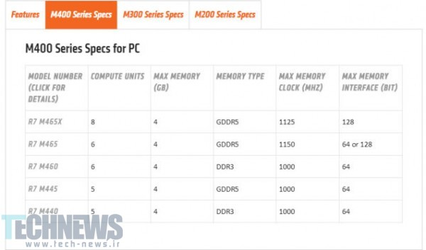 AMD-Radeon-R7-M400-Series-635x374