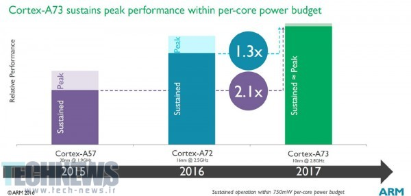arm-cortex-a73-cpu-sustained