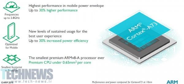 Photo of هسته Cortex A73 ARM برای استفاده در پردازندههای گوشیهای هوشمند سال ۲۰۱۷ معرفی شد